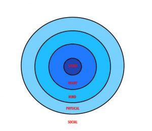 cure_circles